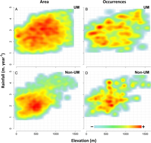Relative density distributions of land area (A and C) and tree occurrences (B and D) on UM substrate (A and B) and non-UM substrates (C and D) along the rainfall and elevation gradients.