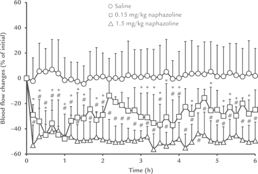 Blood flow changes in hypoperfused guinea pigs. Guinea pigs received an intramuscular injection of saline and either 0.15 mg/kg naphazoline or 1.5 mg/kg naphazoline as a vasoconstrictor, 150 minutes after anesthesia. Blood flow was measured every 10 minutes for 6 hours. Each point represents the mean (SD) (saline group, n = 8; 0.15 mg/kg naphazoline group, n = 4; 1.5 mg/kg naphazoline group, n = 4). *P < 0.05 (0.15 mg/kg vs. saline). #P < 0.05 (1.5 mg/kg vs saline).