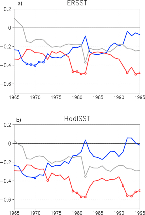 31-year sliding multi-linear regression coefficients of the Australian winter wheat yield variations with SON DMI (red), NDJ Niño3 (blue), and JJA EMI (gray) based on the observed wheat yield and (a) ERSST and (b) HadISST. The coefficients significant at the 95% confidence level are marked by open circles. The year in X axis denotes the central year of the 31-year sliding window.