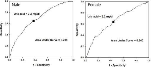 The optimal cut-off values of uric acid by receiver operating characteristic curves in both genders.