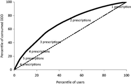 Lorenz curve of antibiotic use.