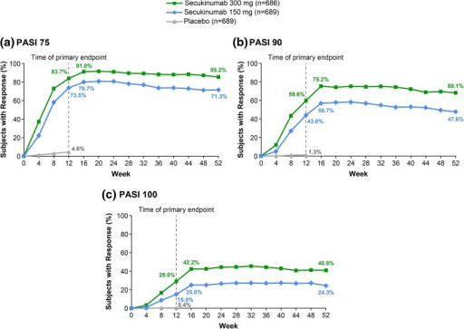 Efficacy of secukinumab on the whole body over time. Missing values were imputed by multiple imputation. Clinical response rates for a PASI 75, b PASI 90, and c PASI 100 from Baseline to Week 52. PASI 75/90/100, 75%/90%/100% improvement from Baseline psoriasis area and severity index scores