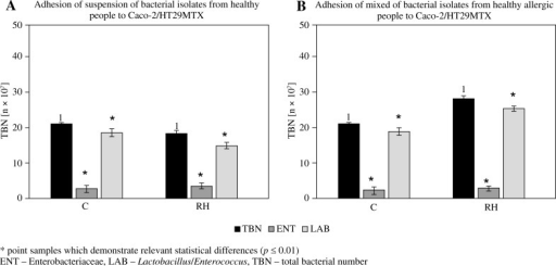 Impact of hydrolysates of proteins from rice milk substitute – RH on the adhesion of mixed bacterial suspension consisting of Enterobacteriaceae, Lactobacillus/Enterococcus to the surface of Caco-2/HT29MTX cells. A) Bacteria obtained from healthy people; B) Bacteria obtained from allergic people