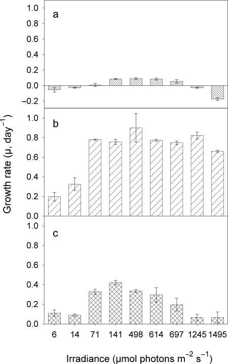 Growth rates versus irradiance of picocyanobacterial strains MW4C3 (a), MW100C3 (b) and BO8801 (c), after photoacclimation to moderate light conditions (ML, 100 µmol photons m−2 s−1).