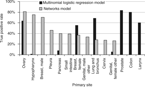 Prediction of the primary cancer site from a sequence of metastases. The primary cancer types for which the true positive rates exceed 25% from each model are shown. The multinomial logistic regression (MLR) algorithm takes into account the number of patients in the respective categories, and therefore, a relatively rare cancer type will be classified as a common cancer type with similar metastasis patterns. The MLR algorithm and the network algorithm perform in different ways: the MLR classifies everything into a few common cancer types, whereas the network algorithm is able to differentiate between rarer cancer types.