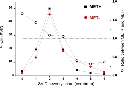 Relationship between SVID severity and metastatic brain tumor:The data are presented as % (filled symbols) or as a ratio between SVID severity in the two subsets of patients.