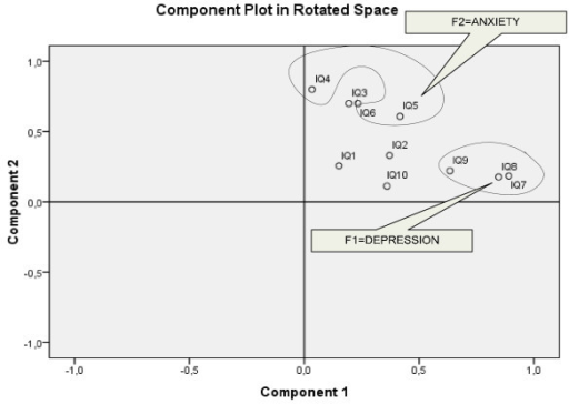 Component Plot in Rotated Space.