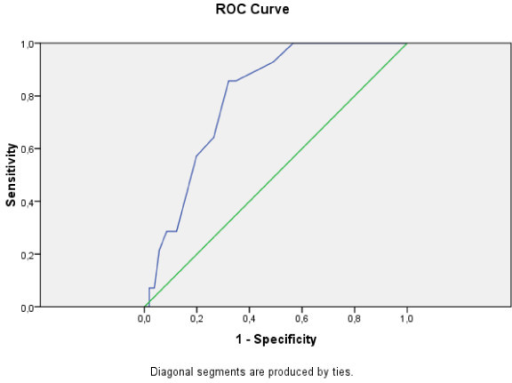 ROC curve for Greek EPDS: Minor Depression according to BDI-II.
