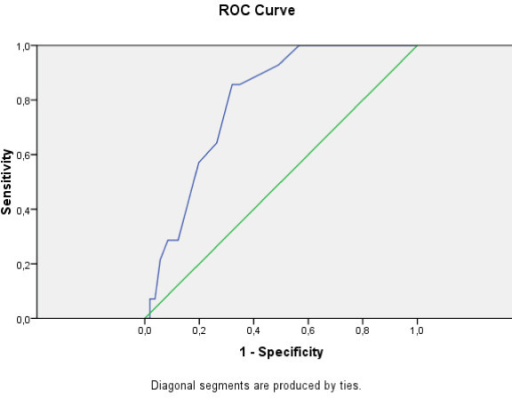 ROC curve for Greek EPDS: Moderate and Severe Depression according to BDI-II.
