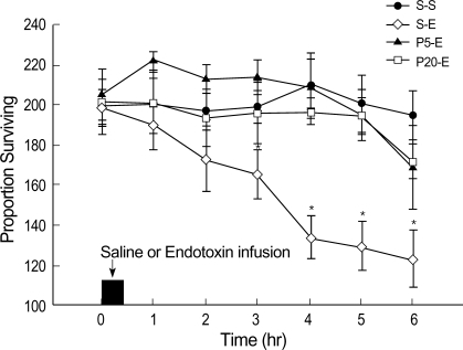 Comparison of changes in arterial oxygen tension (PaO2). S-S, saline control group; S-E, endotoxin control group; P5-E, low dose propofol treated group; P-20E, high dose propofol treated group. Horizontal axis indicates the time period after the start of saline or endotoxin infusion. Each point represents mean±SEM of seven rabbits. *p<0.05 versus time matched values in S-S group.