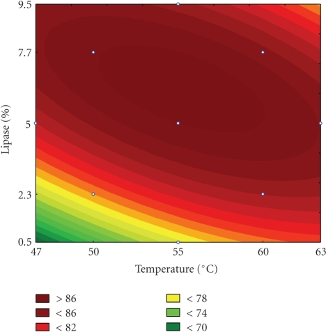 Contour plot for FFAs concentration as a function of lipase content and temperature, at an oil concentration of 62%.