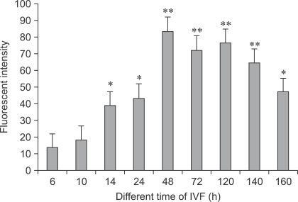 Comparison of Ca2+ fluorescence intensity in bovine IVF embryos at different times. p < 0.05 (*) and p < 0.01 (**) indicate significant difference from other groups.