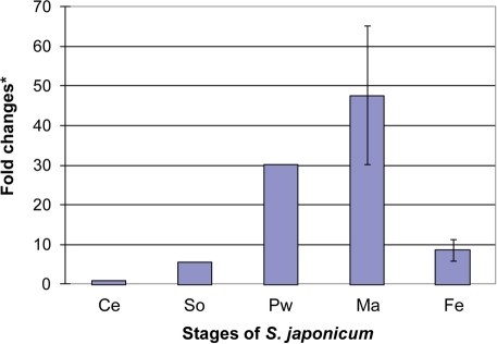 Expression levels of Sj-TSP-2e by real-time PCR.cDNAs were amplified with mRNA isolated from different stages of S. japonicum using specific primers designed from the conserved regions of Sj-TSP-2e. Ce, cercariae; So, schistosomula; Pw, paired adult worms; Ma, males; Fe, females. The bars (and *, X axis) show the fold changes compared with the cercarial stage. We used NADH-ubiquinone reductase as a house-keeping gene to calculate the number of copies of the gene expressed in each of the stages, and then converted these to fold changes by comparison with the number of copies in cercariae.