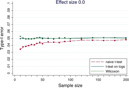 "The relation between type-I error and sample size when a t test, a t test on logarithms and a Wilcoxon rank test are applied to log-normal data. Here, the effect size is 0.0 implying that the  hypothesis of ""no difference"" is true, because the type-I error is ""the probability of falsely rejecting the  hypothesis when it is true"". The sample sizes shown are the number of subjects in each of the two groups"
