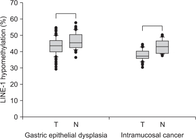 LINE-1 hypomethylation levels in gastric epithelial dysplasia and intramucosal cancer. When compared to adjacent normal mucosa, gastric epithelial dysplasia and cancer tissues have significantly lower LINE-1 methylation levels. Box plots illustrate median values, 25th and 75th percentiles, and outliers on a linear scale. The unpaired t-test is applied for nonparametric statistical analysis, and a p value of less than 0.05 is considered significant.N, normal; T, tumor.