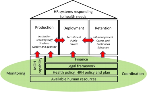 sas human resource model Hrm framework model describes hrm related processes throughout an  organisation hrm roles, systems and resources are not considered the output of .