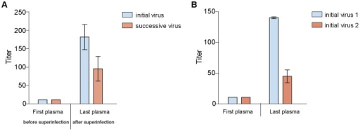 Neutralization of autologous PBMC derived virus by serially-diluted plasma.Mean IC50 values with standard deviation of A: study subject CMNYU107 (superinfected). B: study subject CMNYU179 (singly infected).
