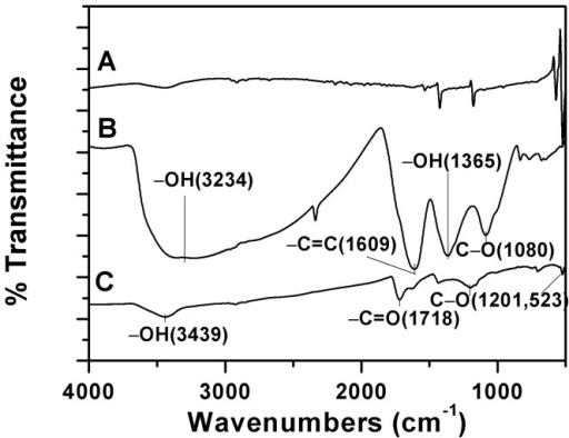 FTIR spectrum of (A) raw C60; (B) C60(OH)n; (C) C60(C(COOH)2)n.