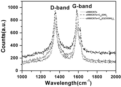 Raman spectra of oMWCNTs before and after C60(OH)n/C60(C(COOH)2)n adsorption.