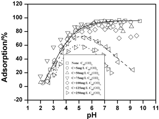 Effect of C60(OH)n on Cu(II) adsorption on oMWCNTs as a function of pH, m/V  = 0.5 g/L, T = 25±1°C, I = 0.01 mol/L NaCl, C[Cu2+]initial  = 1.87×10−4 mol/L.