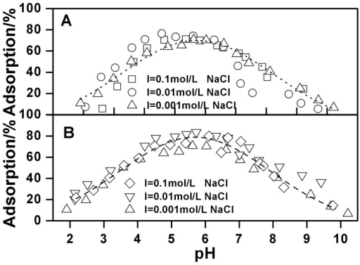 Effect of C60(OH)n on Cu(II) adsorption on oMWCNTs as a function of pH at different ionic strength, m/V  = 0.5 g/L, T = 25±1°C, C[Cu2+]initial  = 1.87×10−4 mol/L, (A) C[C60(OH)n] = 125 mg/L; (B) C[C60(OH)n] = 250 mg/L.