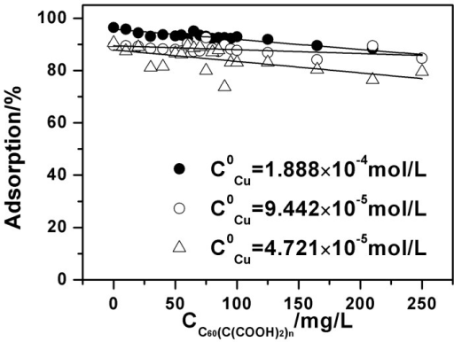 Effect of Cu(II) initial concentrations on Cu(II) adsorption onto oMWCNTs as a function of C60(C(COOH)2)n initial concentrations, m/V  = 0.5 g/L, pH = 5.50±0.10, I = 0.01 mol/L NaCl, T = 25±1°C.