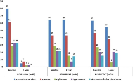 The prevalence (% of the total sample; n = 142) of different sleep complaints among adolescents with MDD at baseline and at one-year follow-up. The adolescents are grouped according to MDD status (remission, recurrent, persistent) at 1-year follow-up. Insomnia represents any significant complaints of insomnia (initial, middle or terminal). At one-year follow-up, sleep data for more than one item was missing for n = 8 adolescents.