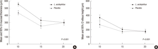Morphometric changes of mucosal thickness (A) and villus height (B) according to radiation dose in jejunum. CI, confidence interval.
