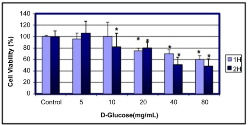 Cytotoxic effects of D-glucose to MCF-7 cells. Cells were cultured with different doses of D-glucose for 1 and 2 h as indicated in the Materials and Methods. Cell viability was determined based on the MTT assay. *Significantly different (p < 0.05) from the control, according to the Dunnett's test.