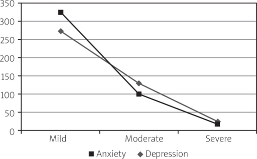 Prevalence on anxiety and depression among FD patients