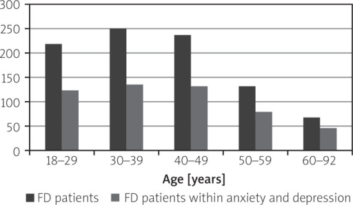 Correlation between age and anxietydepression among FD patients