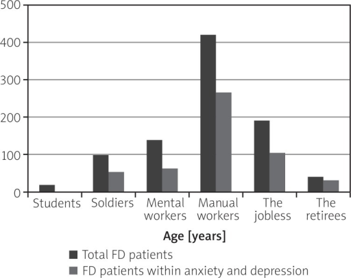 Correlation between occupation and anxiety-depression among FD patients