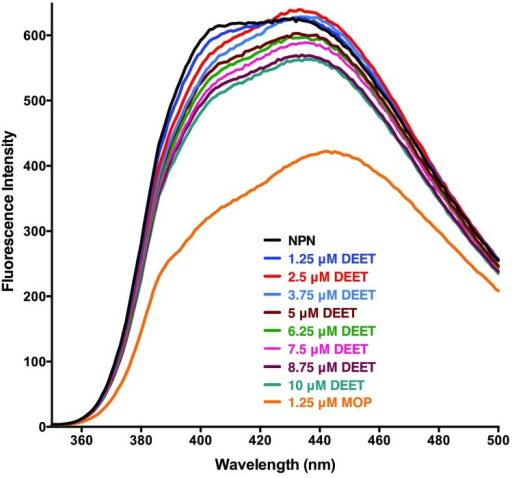 NPN fluorescence emission spectra.NPN bound to AaegOBP1 was excited at 337 nm and its emission spectra (black trace) was recorded. Then, increasing doses of DEET were added and finally one aliquot of MOP was added.