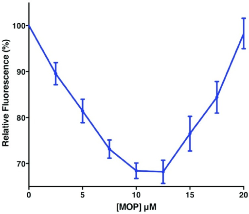 Effect of MOP on fluorescence emission of NPN bound to AaegOBP1.Emission maxima were normalized to display mean ± SEM from three experiments. MOP dissociation constant was calculate for the decreasing phase (0–12.5 µM). Note the increase in fluorescence emission thereafter.