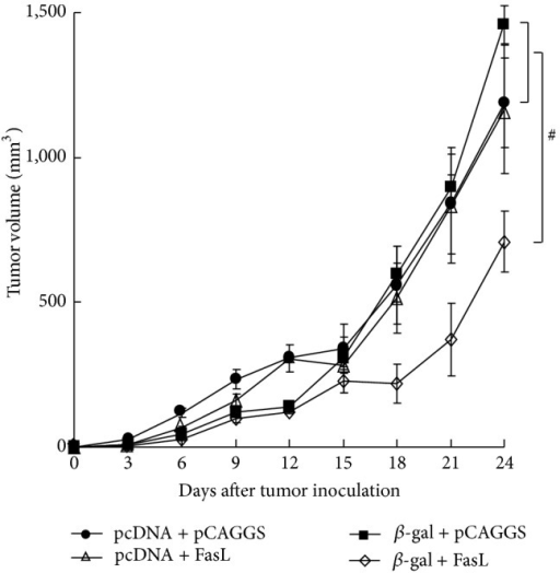 Antitumor effects produced by DNA immunization. BALB/c mice (n = 6 or 7) were treated with cardiotoxin and 5 days later with DNA (50 μg for each), pcDNA3 + pCAGGS, pcDNA3 + pCAGGS/FasL (FasL), pcDNA3/β-gal (β-gal) + pCAGGS, or pcDNA3/β-gal + pCAGGS/FasL (β-gal + FasL). The mice were then inoculated with Colon 26/β-gal cells (1 × 106) 21 days after DNA injections. The tumor growth of mice injected with cDNA3/β-gal + pCAGGS/FasL was significantly retarded 21 days after the tumor inoculation compared with that of mice inoculated with pcDNA3 + pCAGGS, pcDNA3 + pCAGGS/FasL, or pcDNA3/β-gal + pCAGGS. #P < 0.05.