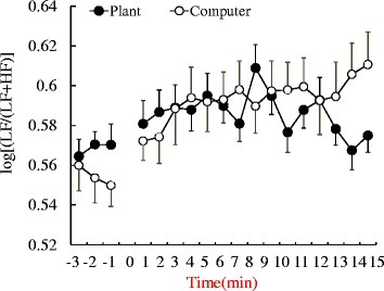 Comparison of average log[LF/(LF + HF)] of HRV during the plant and computer tasks. N = 24, mean ± SE. HF: high-frequency component, LF: low-frequency component.