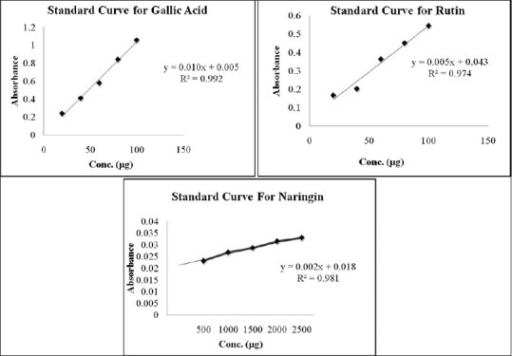 Graphical representation of standard linearity curves for gallic acid, rutin, and naringin