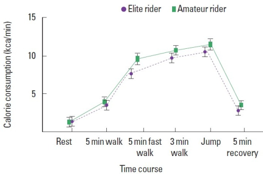 Comparison of calorie consumption (kcal/min) during and after horse riding between amateurs and elites. During Show Jump that consists of rest, 2 min walk, 5 min fast walk, 3 min walk, jump, and 5 min recovery after horse riding (HR), calorie consumption was measured. Average values of calorie consumption in amateurs were higher in whole periods of HR compared to elites. However, there was no statistical significance. As exercise intensity goes higher, calorie consumption was also increased. Data were described as mean±standard deviation (S.D).