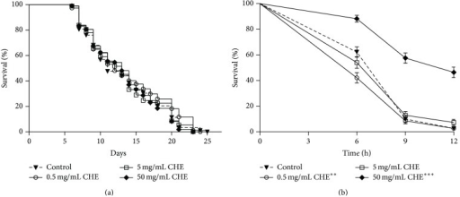 Effect of Carqueja hydroalcoholic extract (CHE) on C. elegans survival under standard laboratory and stress conditions. (a) Lifespan. fem-1(hc17) mutants animals were treated or not with three different CHE concentrations (0.5, 5, and 50 mg/mL) at 25°C beginning at L1. Nematodes were checked daily until all nematodes had died. Log-rank (Mantel-Cox) analysis showed no significant difference between the curves. (b) Stress resistance. Wild-type animals were treated or not with three different CHE concentrations (0.5, 5, and 50 mg/mL) from L1 to L4 and then submitted to 7.5 mM t-BOOH in M9. Survival was measured at 6, 9, and 12 h. The survival curves show that only 50 mg/mL CHE treatment increased C. elegans oxidative stress resistance, while 0.05 mg/mL CHE decreased oxidative stress resistance. ***P < 0.001 and **P = 0.009 by the log-rank (Mantel-Cox) test.
