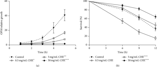 Effect of Carqueja hydroalcoholic extract (CHE) on E. coli growth and oxidative stress resistance of C. elegans fed with kanamycin-treated E. coli. (a) E. coli growth. E. coli OP50 growth was evaluated over 5 h in the presence of three different CHE concentrations (0.5, 5, and 50 mg/mL). The OD of the control group at time zero was used to normalize all other OD readings. *Treatment of 0.5 mg/mL CHE decreased bacteria growth after 200 min. **Treatment of 5 mg/mL CHE decreased bacteria growth after 120 min. ***Treatment of 50 mg/mL CHE decreased bacteria growth after 80 min. P < 0.05, determined by a two-tailed Student's t-test. (b) Stress resistance assay on bacteria killed with KAN. Wild-type animals were treated or not with three different CHE concentrations (0.5, 5, and 50 mg/mL) mixed with either E. coli OP50 or E. coli OP50 treated with 10 mM KAN from L1 to L4 and then submitted to 7.5 mM t-BOOH in M9. The survival was measured at 6, 9, and 12 h. The survival curves show that 50 mg/mL CHE treatment increased C. elegans oxidative stress resistance independent of its antibacterial effect. ***P < 0.001 related to the respective controls by the log-rank (Mantel-Cox) test.
