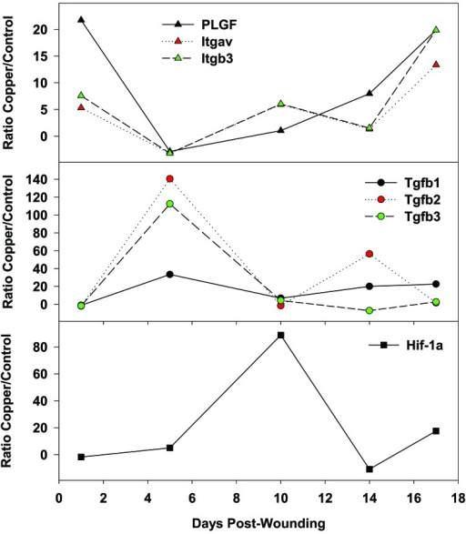 Increased expression of angiogenic factors and other proteins involved in wound healing. Significantand differential upregulation of mRNA expression of key proteins involved in the wound healing process in thegroup of mice treated with the copper oxide wound dressings as compared to mice treated with control wounddressing without copper. Itgav - Integrin alpha V; and Itgb3 - Integrin beta 3. Data taken from reference [38].
