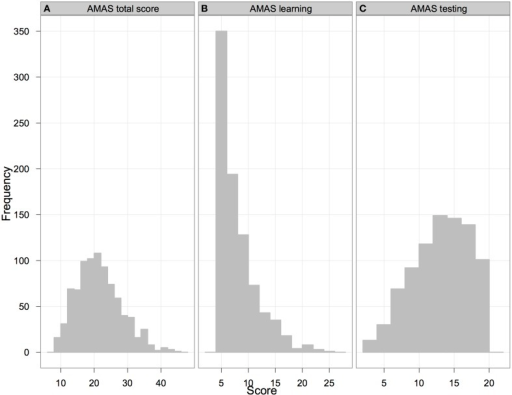 Distribution of AMAS total (panel A) and scale totals (panels B and C for Learning and Testing scales respectively). The score-range for the AMAS total is from 9 to 45, for the Learning scale from 5 to 25, for the Testing scale from 4 to 20.