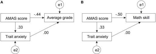 Path model of the relation between trait anxiety, AMAS score, and math ability. Panel (A) depicts the relation between these two variables and the average math grade. Panel (B) depicts the analogous relation with self-assessed math skill. Both models reached satisfactory fit only when the relation between trait anxiety and the math ability measure was set to zero. All other coefficients were significantly different from zero. Variables labeled with e1, e2 etc…denote the respective error terms.