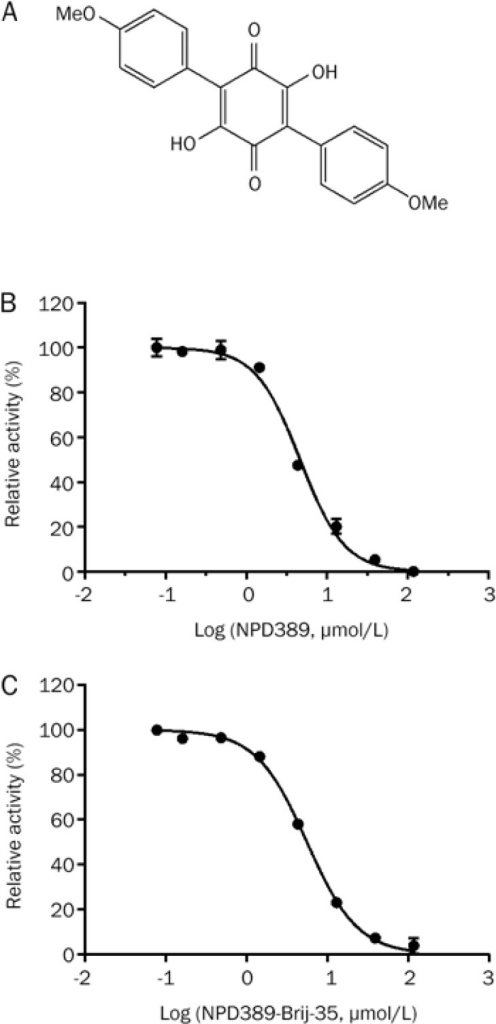 NPD389 was identified as a more potent inhibitor of ME2 than NPD387. (A) The structure of NPD389. (B) Dose-response curve of inhibition of ME2 by NPD389. (C) Dose-dependent inhibition of ME2 by NPD389 with 0.01% Brij-35. Error error bars represent SD. n=3.