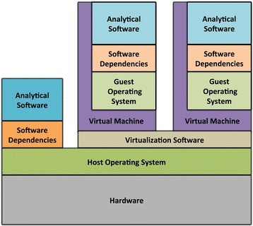 "Architecture of virtual machines. Virtual machines encapsulate analytical software and dependencies within a ""guest"" operating system, which may be different to the main (""host"") operating system. A virtual machine executes in the context of virtualization software, which runs alongside other software installed on the computer"
