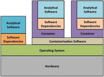 Architecture of software containers. Software containers encapsulate analytical software and dependencies. In contrast to virtual machines, containers execute within the context of the computer's main operating system