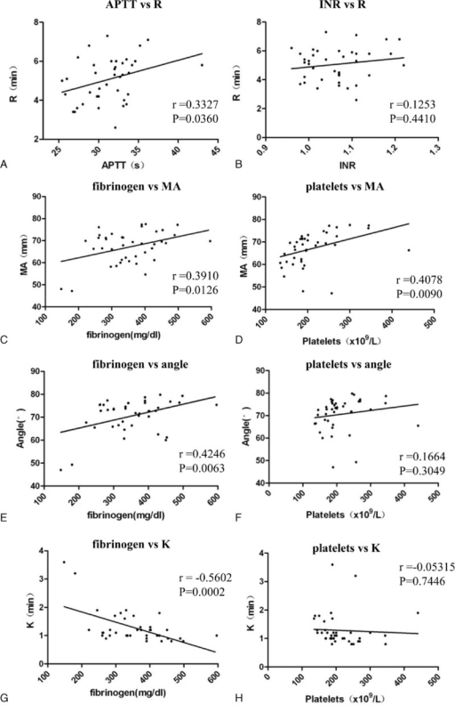 Correlation analysis between TEG parameters and conventional coagulation tests of aged fracture patients. (A) APTT and INR versus TEG R value. Data are present as plots with linear fit, Pearson test r and P values are listed. (B) INR versus TEG R value. Spearman test r and P values are listed. (C, D, G) Fibrinogen concentration versus TEG MA (C), angle (E), and K (G) values. Scatter plots with linear fit are shown and Pearson r and P values are listed. (D, F, H) Platelet count versus TEG MA (D), angle (F), and K (H) values. Data are present as Scatter plots with linear fit, Pearson test r and P values are listed. P values less than 0.05 are regarded as significant. APTT = activated partial thromboplastin time, INR = international normalized ratio, MA = maximal amplitude, TEG = thromboelastography.