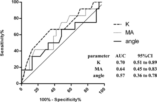 ROC curve of TEG parameters for detecting raised concentration of fibrinogen. ROC curves detecting elevated level of fibrinogen (>400 mg/dL) by K, MA, and angle (α) values are present. The AUC and 95%CI are listed. AUC = area under curve, CI = confidence interval, MA = maximal amplitude, ROC = receiver operating characteristics, TEG = thromboelastography.