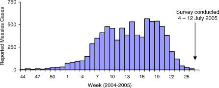 Reported Measles Cases, N'Djamena, Chad (2004–2005) (8,015 Patients)