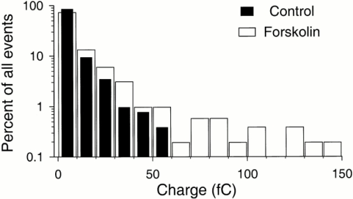Charge distributions of amperometric events in control and forskolin. Amperometric events were pooled from six consecutive experiments using the same electrode. To acquire enough events, cells were recorded for 5–10 min in control before the 5-min forskolin (20 μM) treatment. For forskolin, the 2-min analysis period started after 2 min and the mean rate was about 2.5× that in the control. 518 events larger than 1 fC were analyzed for each histogram. The smallest bars are single events.